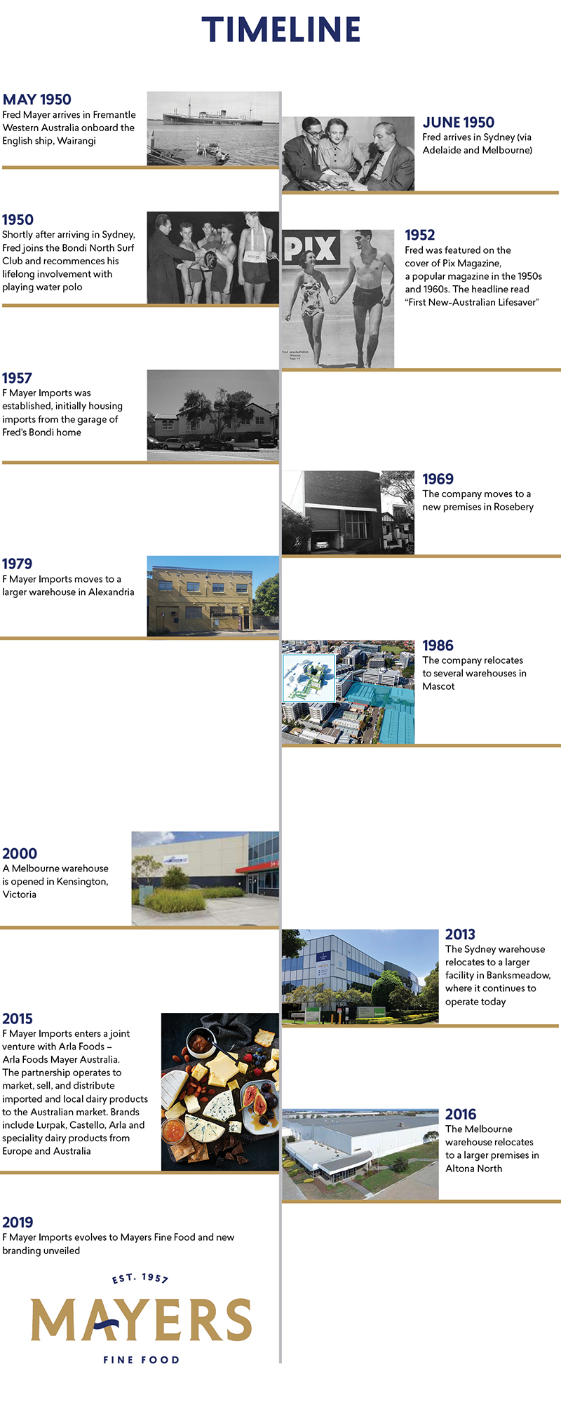 Mayers Timeline Graphic showing company milestones throughout the years